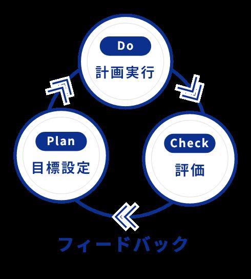 フィードバックフロー Plan Do Check